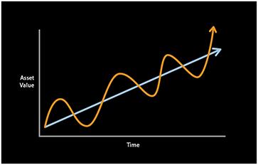 Asset Cycle Indicator