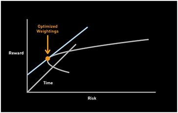 Quantitative Optimization